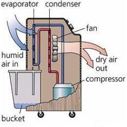 Compressor-Dehumidifier