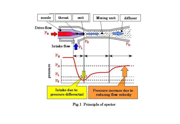 ejector pressure